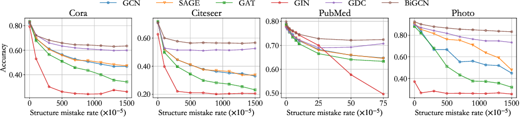Figure 4 for BiGCN: A Bi-directional Low-Pass Filtering Graph Neural Network
