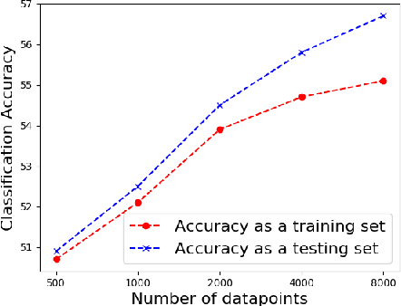 Figure 2 for Data augmentation for low resource sentiment analysis using generative adversarial networks