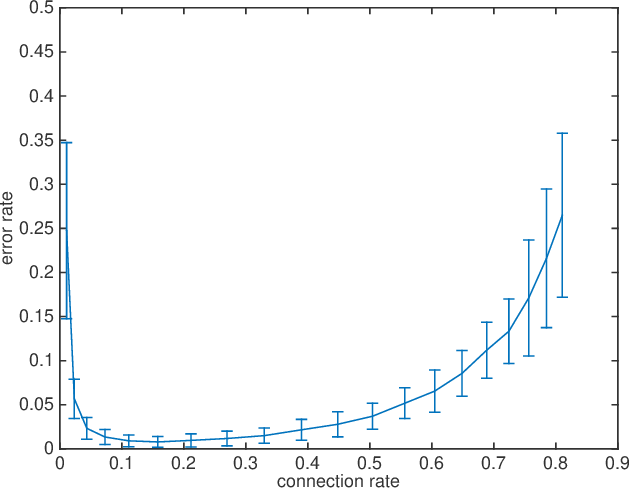Figure 2 for Theory of Spectral Method for Union of Subspaces-Based Random Geometry Graph