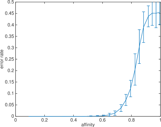 Figure 3 for Theory of Spectral Method for Union of Subspaces-Based Random Geometry Graph
