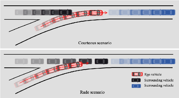 Figure 1 for On Social Interactions of Merging Behaviors at Highway On-Ramps in Congested Traffic