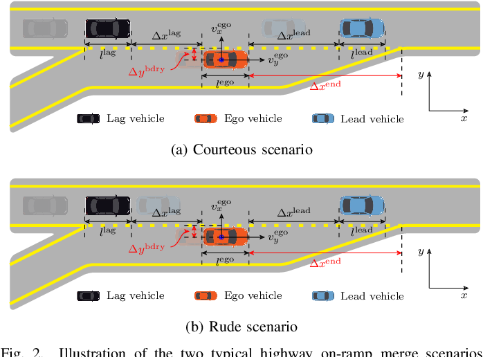 Figure 2 for On Social Interactions of Merging Behaviors at Highway On-Ramps in Congested Traffic