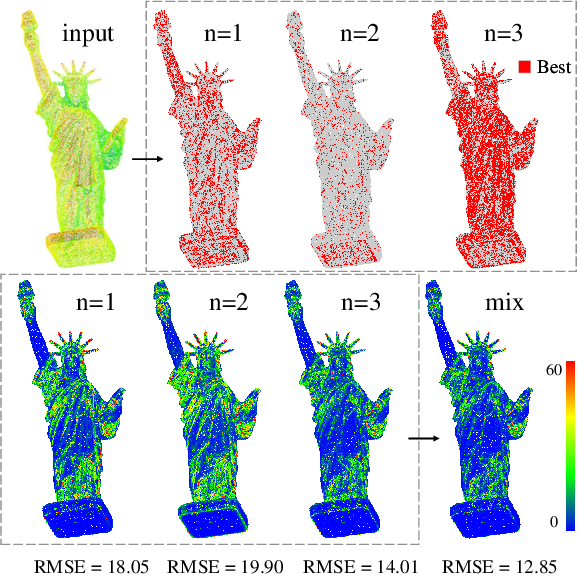 Figure 3 for AdaFit: Rethinking Learning-based Normal Estimation on Point Clouds