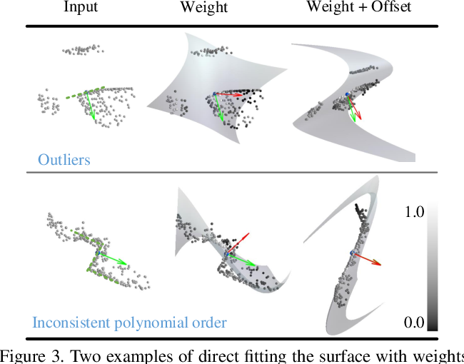Figure 4 for AdaFit: Rethinking Learning-based Normal Estimation on Point Clouds