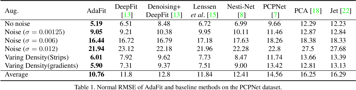 Figure 2 for AdaFit: Rethinking Learning-based Normal Estimation on Point Clouds