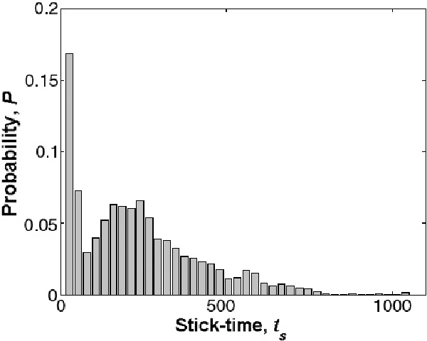 Figure 6. Probability distribution of the sticking times in the hopping regime. Parameter values as in figure 2(b).