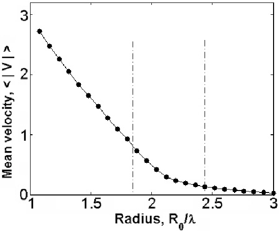 Figure 10. Mean bead velocity as a function of the bead radius. The range of radii for which the hopping motion has been observed is marked by the dash–dot lines. Parameter values as in figure 2.