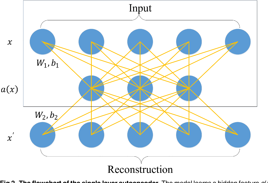 Figure 2 from A deep learning framework for financial time