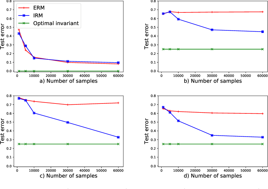 Figure 2 for Empirical or Invariant Risk Minimization? A Sample Complexity Perspective