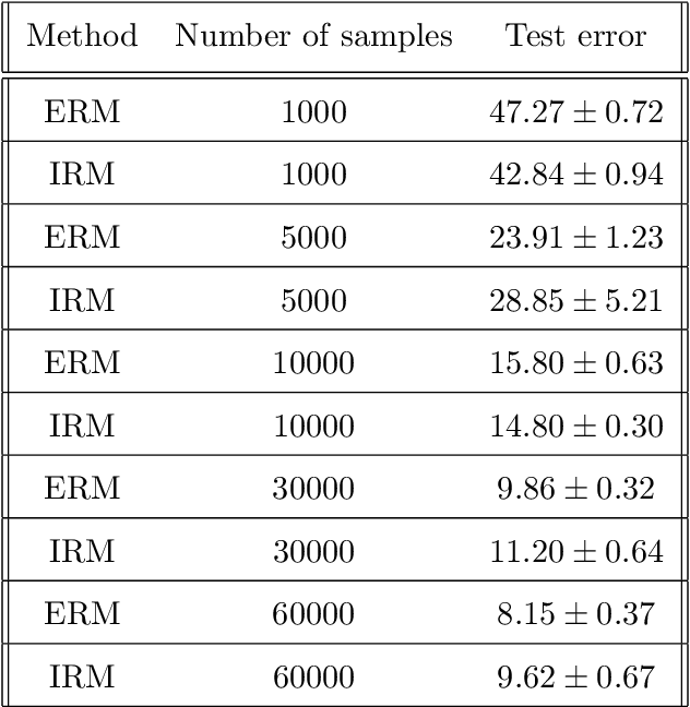 Figure 4 for Empirical or Invariant Risk Minimization? A Sample Complexity Perspective