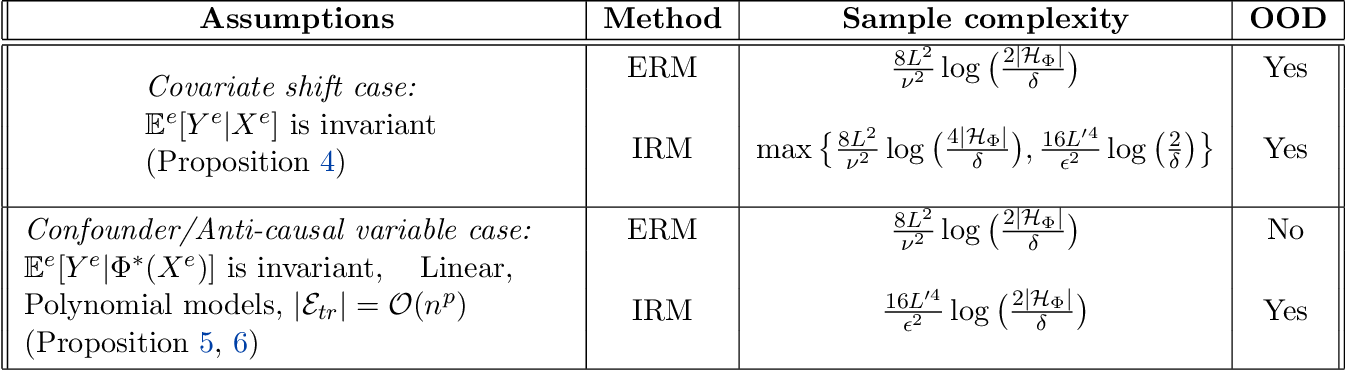 Figure 1 for Empirical or Invariant Risk Minimization? A Sample Complexity Perspective