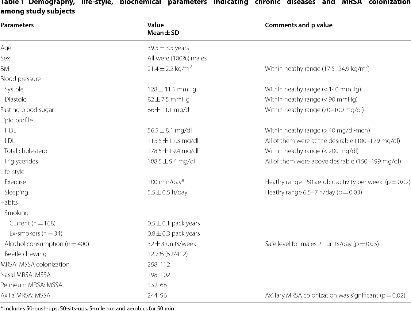 Assessment of healthiness among long term inhabiting army
