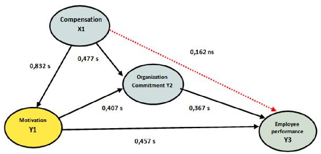 Figure 2 From Effect Of Compensation On Motivation Organizational