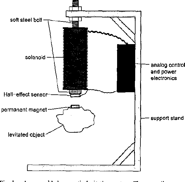 Figure 3 from Low-cost magnetic levitation project kits for teaching