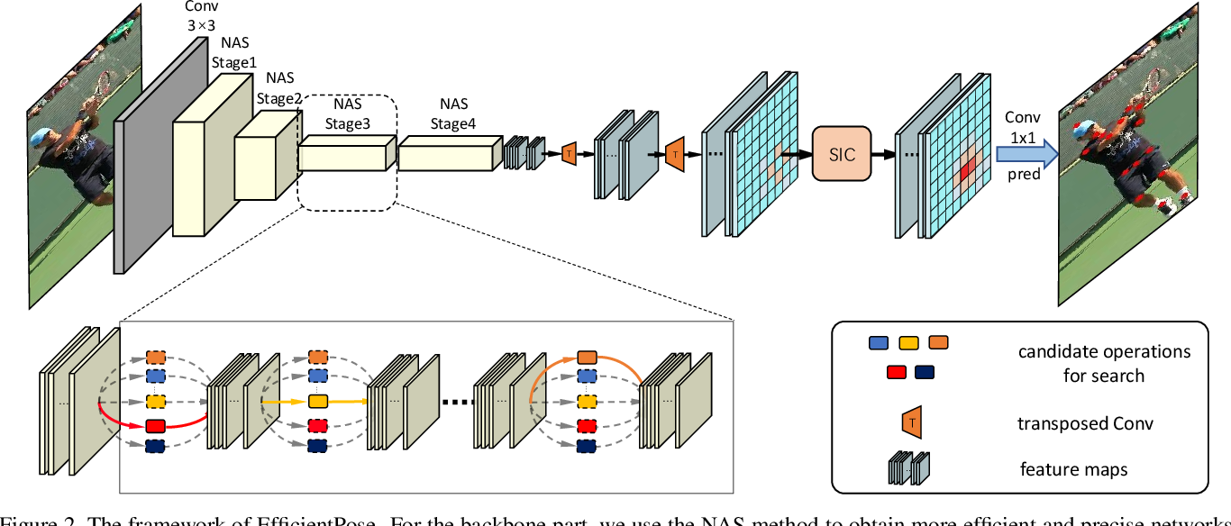Figure 3 for EfficientPose: Efficient Human Pose Estimation with Neural Architecture Search