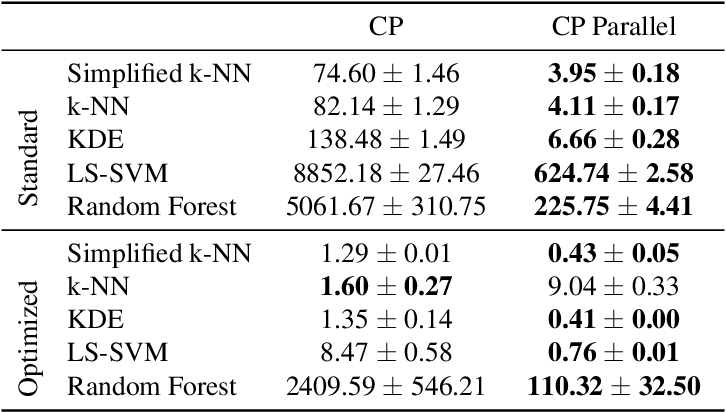 Figure 4 for Exact Optimization of Conformal Predictors via Incremental and Decremental Learning