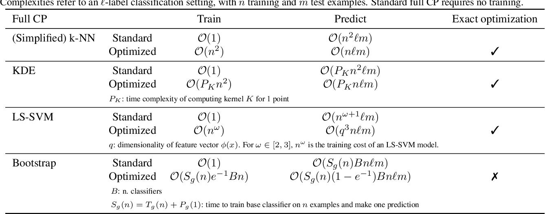 Figure 1 for Exact Optimization of Conformal Predictors via Incremental and Decremental Learning