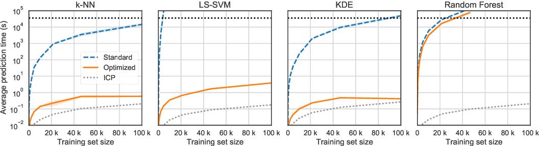 Figure 2 for Exact Optimization of Conformal Predictors via Incremental and Decremental Learning