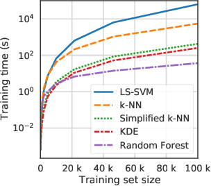 Figure 3 for Exact Optimization of Conformal Predictors via Incremental and Decremental Learning