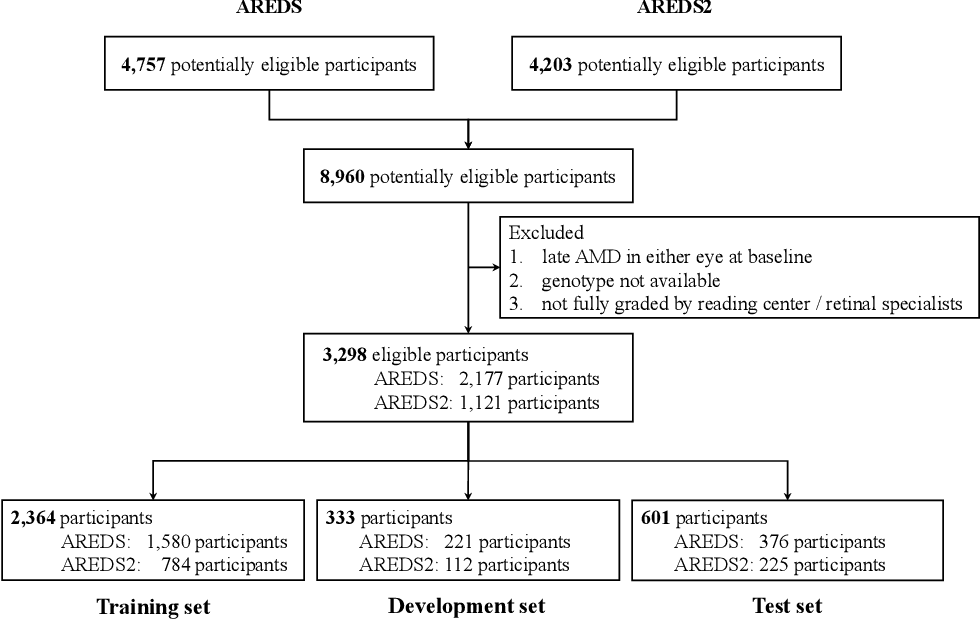 Figure 3 for Predicting risk of late age-related macular degeneration using deep learning