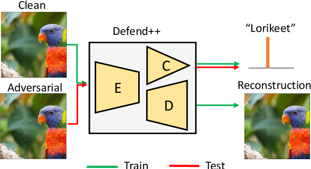 Figure 1 for Defending Adversarial Examples via DNN Bottleneck Reinforcement