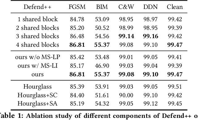 Figure 2 for Defending Adversarial Examples via DNN Bottleneck Reinforcement