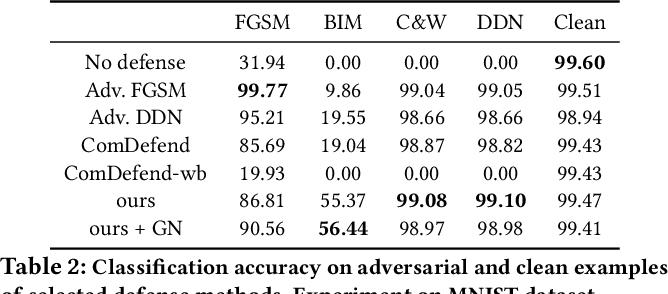 Figure 4 for Defending Adversarial Examples via DNN Bottleneck Reinforcement