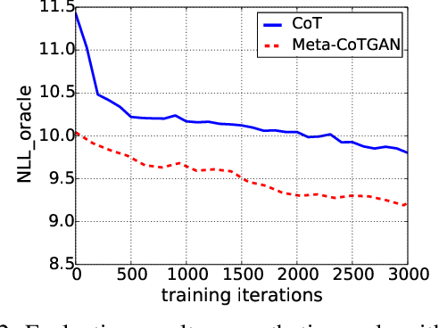 Figure 3 for Meta-CoTGAN: A Meta Cooperative Training Paradigm for Improving Adversarial Text Generation