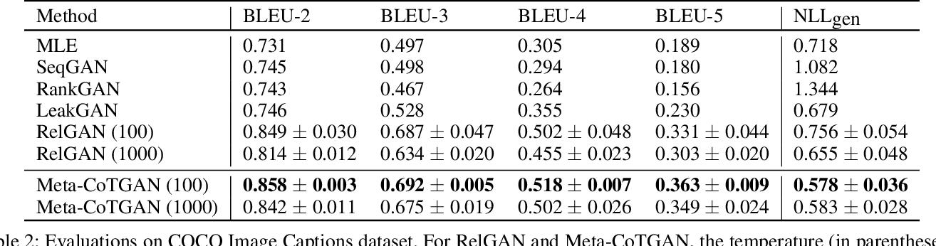 Figure 4 for Meta-CoTGAN: A Meta Cooperative Training Paradigm for Improving Adversarial Text Generation