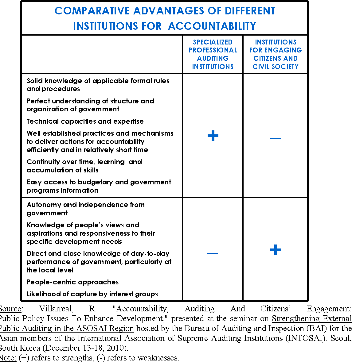 Table 3 from Accountability in Public Service Delivery : A