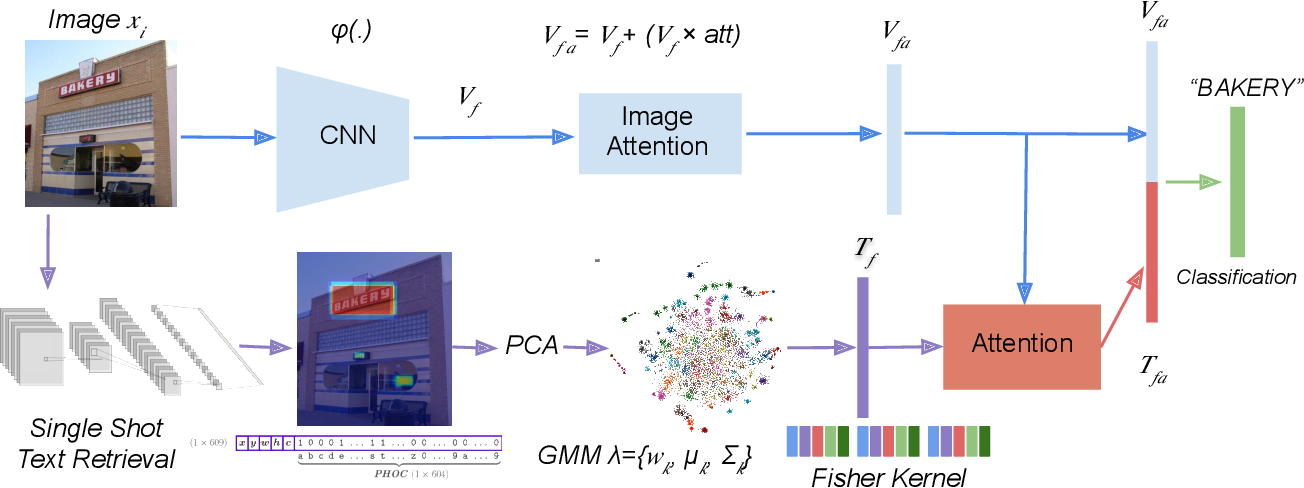 Figure 3 for Fine-grained Image Classification and Retrieval by Combining Visual and Locally Pooled Textual Features