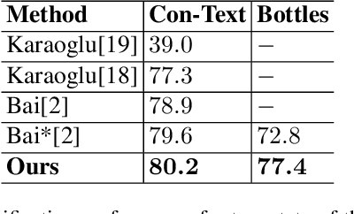 Figure 2 for Fine-grained Image Classification and Retrieval by Combining Visual and Locally Pooled Textual Features