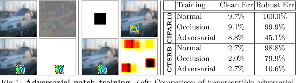 Figure 1 for Adversarial Training against Location-Optimized Adversarial Patches