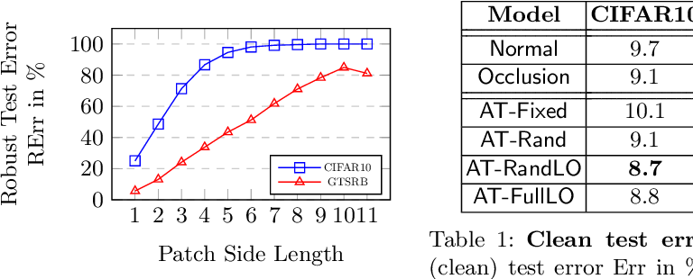 Figure 2 for Adversarial Training against Location-Optimized Adversarial Patches
