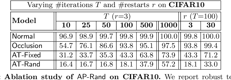 Figure 4 for Adversarial Training against Location-Optimized Adversarial Patches