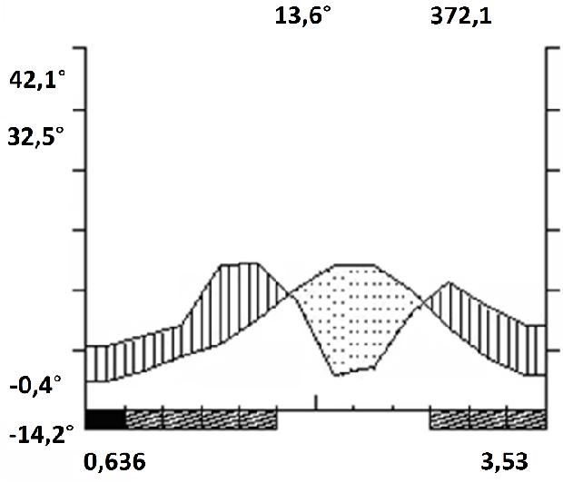 Figure 2 From Stem Biomass Production Of Paulownia Elongata P