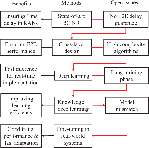 Figure 1 for A Tutorial of Ultra-Reliable and Low-Latency Communications in 6G: Integrating Theoretical Knowledge into Deep Learning