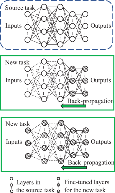 Figure 2 for A Tutorial of Ultra-Reliable and Low-Latency Communications in 6G: Integrating Theoretical Knowledge into Deep Learning