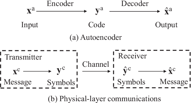 Figure 3 for A Tutorial of Ultra-Reliable and Low-Latency Communications in 6G: Integrating Theoretical Knowledge into Deep Learning