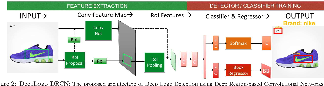 Figure 3 for LOGO-Net: Large-scale Deep Logo Detection and Brand Recognition with Deep Region-based Convolutional Networks