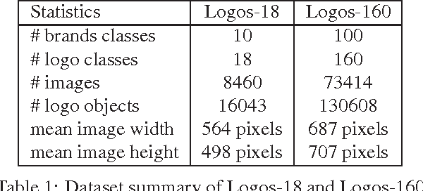 Figure 2 for LOGO-Net: Large-scale Deep Logo Detection and Brand Recognition with Deep Region-based Convolutional Networks