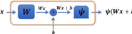 Figure 3 for Introduction to deep learning