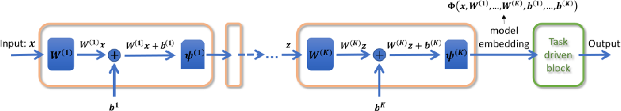 Figure 4 for Introduction to deep learning