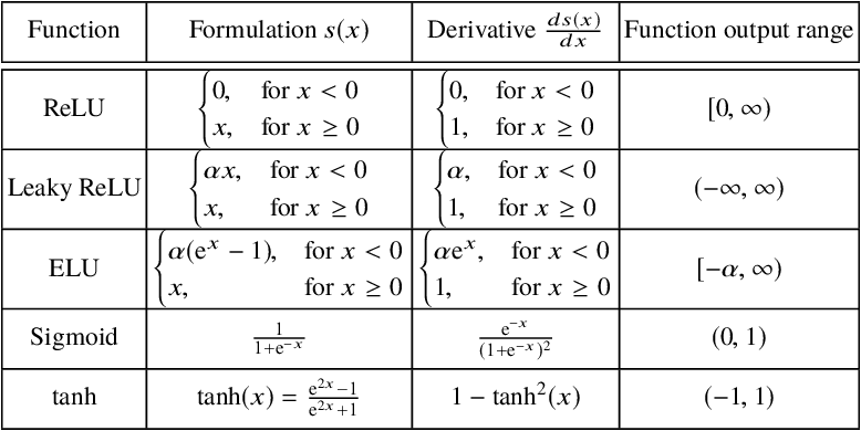 Figure 2 for Introduction to deep learning