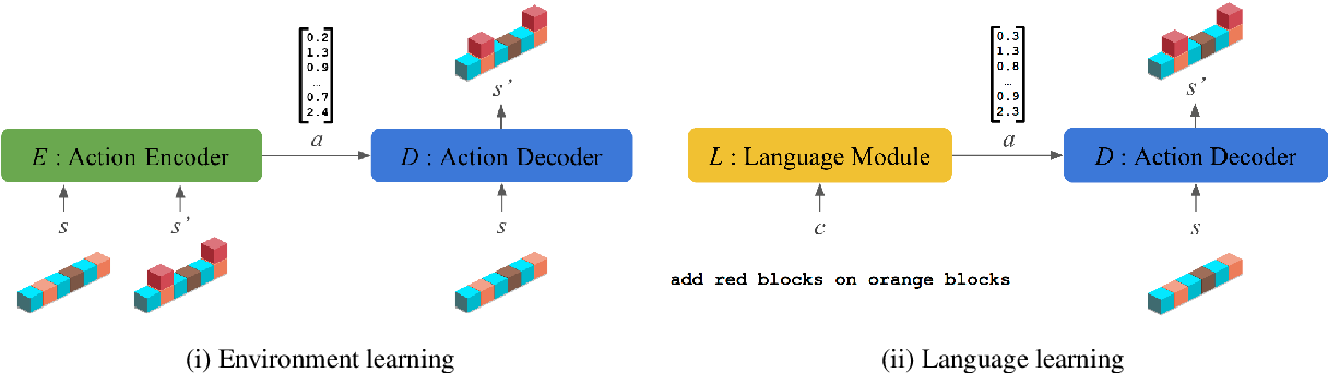 Figure 3 for Pre-Learning Environment Representations for Data-Efficient Neural Instruction Following