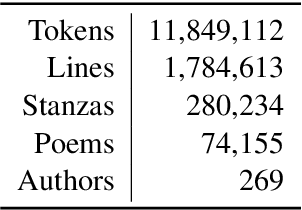 Figure 1 for Semantic Change and Emerging Tropes In a Large Corpus of New High German Poetry