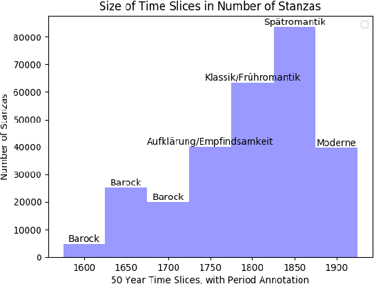 Figure 2 for Semantic Change and Emerging Tropes In a Large Corpus of New High German Poetry