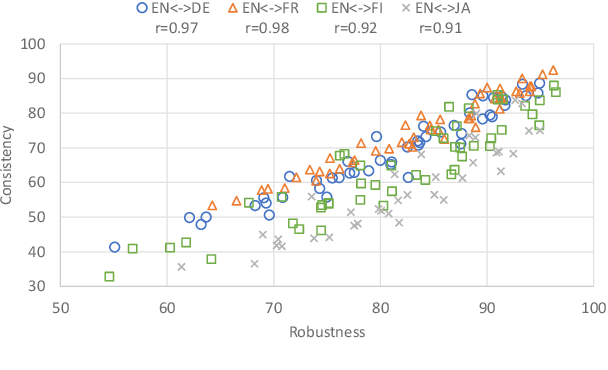Figure 2 for Evaluating Robustness to Input Perturbations for Neural Machine Translation