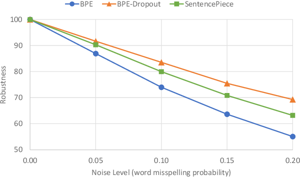 Figure 4 for Evaluating Robustness to Input Perturbations for Neural Machine Translation