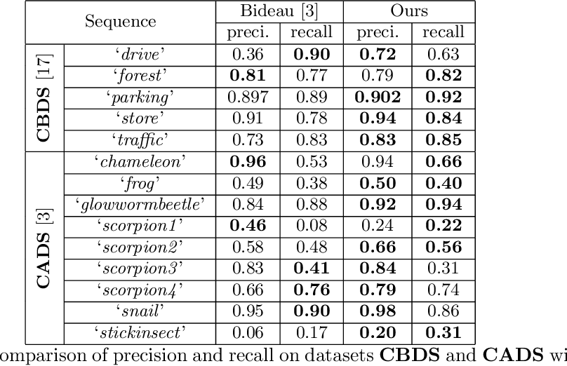 Figure 4 for Robust Video Background Identification by Dominant Rigid Motion Estimation